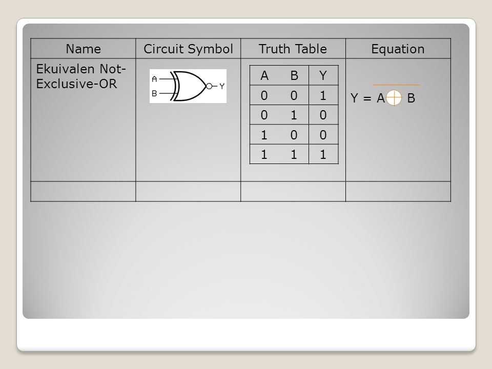 Name Circuit Symbol Truth Table Equation Ekuivalen Not-Exclusive-OR Y = A B A B Y 1