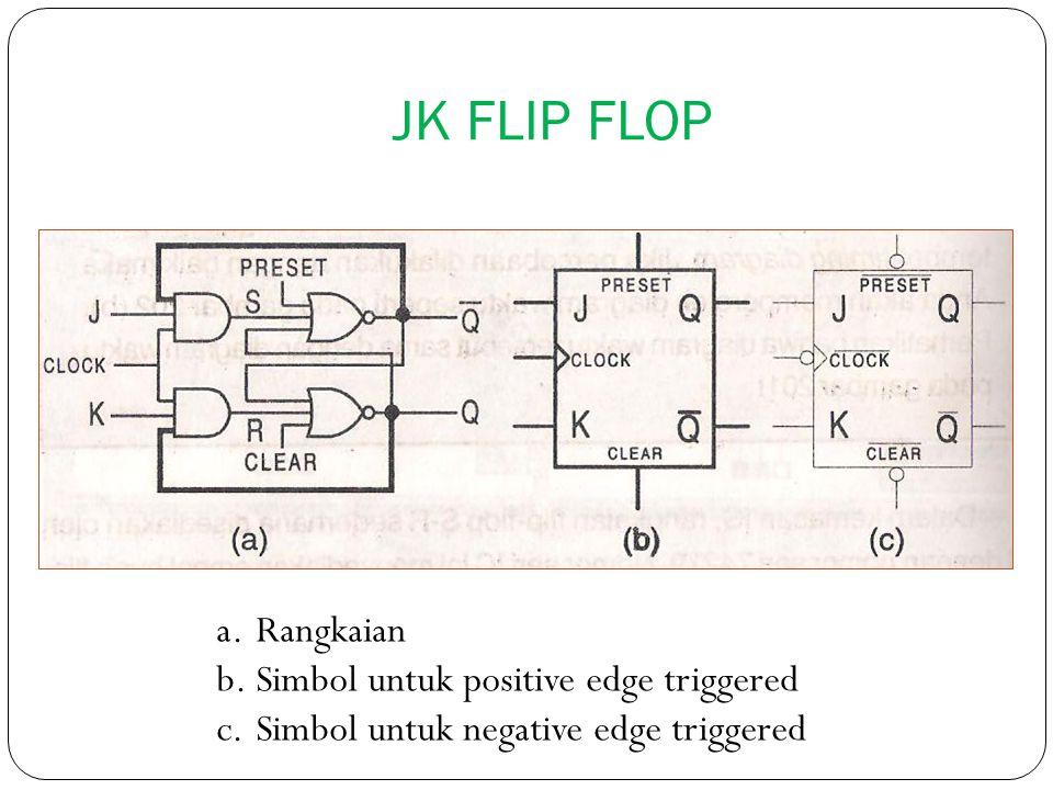 JK FLIP FLOP Rangkaian Simbol untuk positive edge triggered
