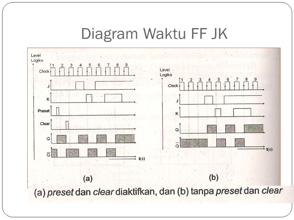 Diagram Waktu FF JK
