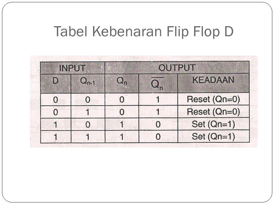 Tabel Kebenaran Flip Flop D