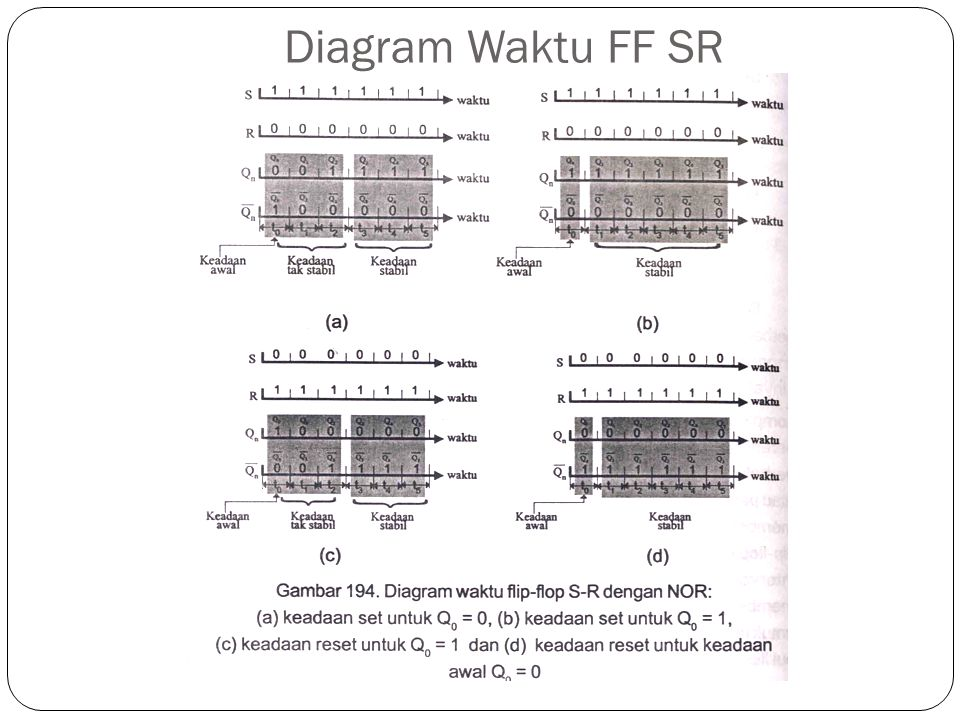 Diagram Waktu FF SR