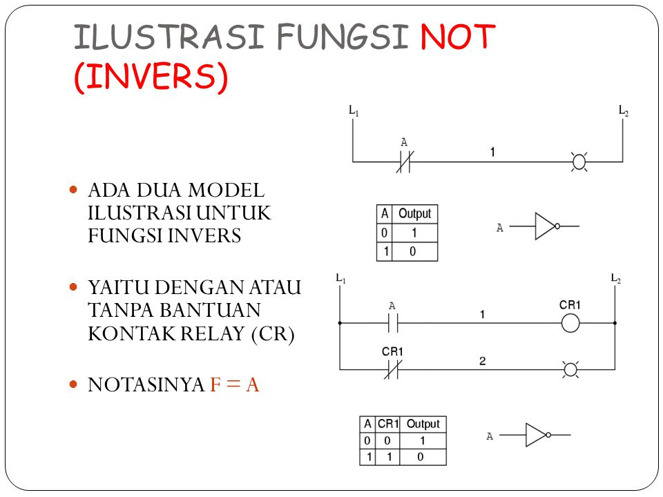 ILUSTRASI FUNGSI NOT (INVERS)