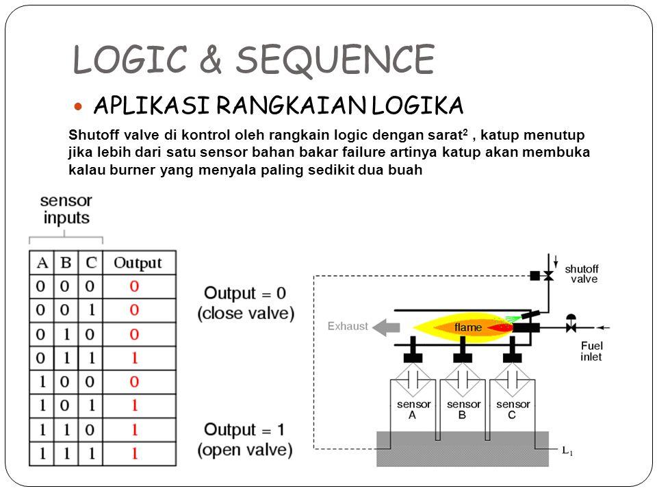 LOGIC & SEQUENCE APLIKASI RANGKAIAN LOGIKA