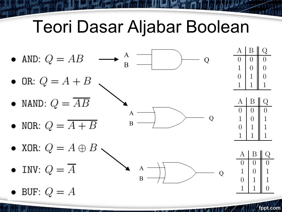 Teori Dasar Aljabar Boolean