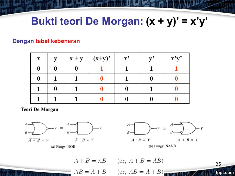 Bukti teori De Morgan: (x + y)' = x'y'