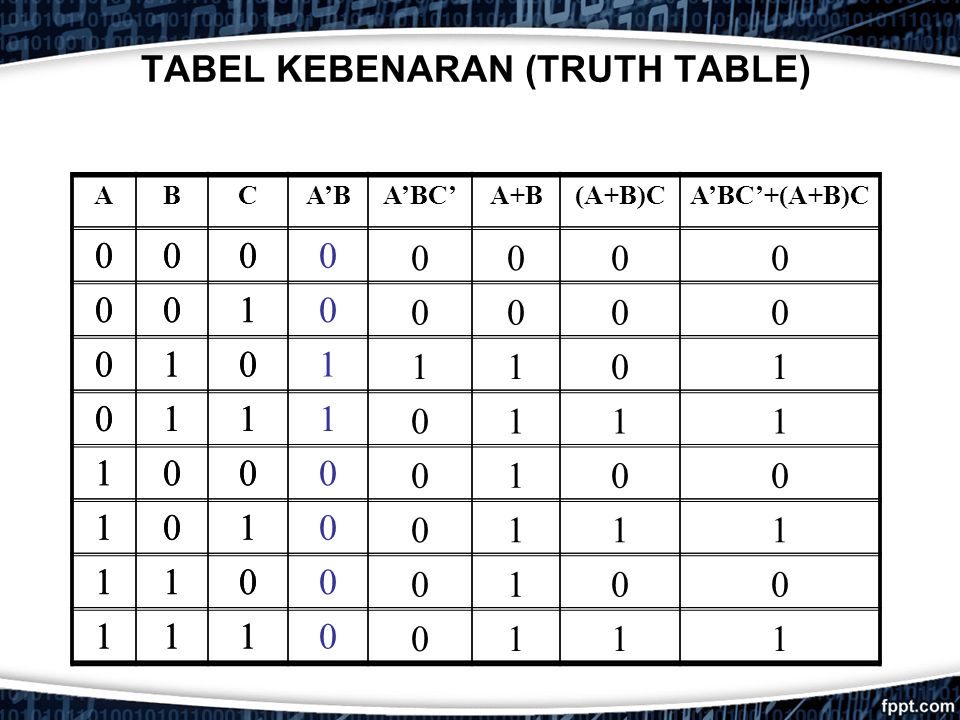 TABEL KEBENARAN (TRUTH TABLE)