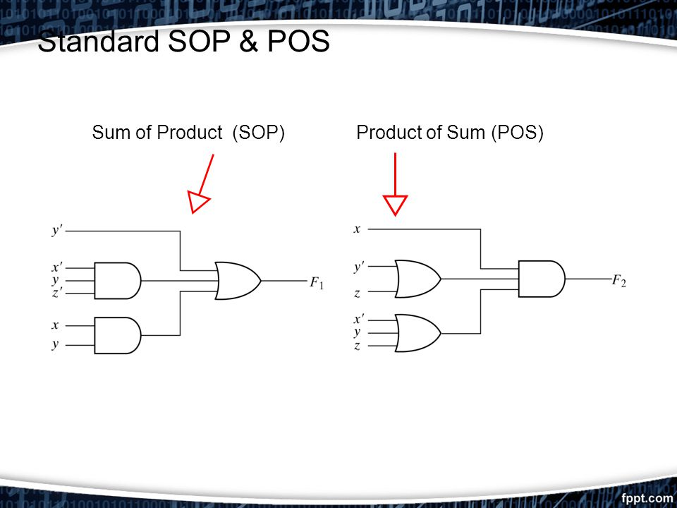 Standard SOP & POS Sum of Product (SOP) Product of Sum (POS)