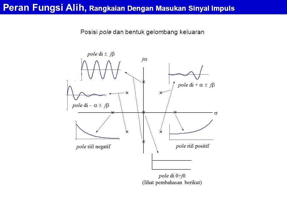 Posisi pole dan bentuk gelombang keluaran