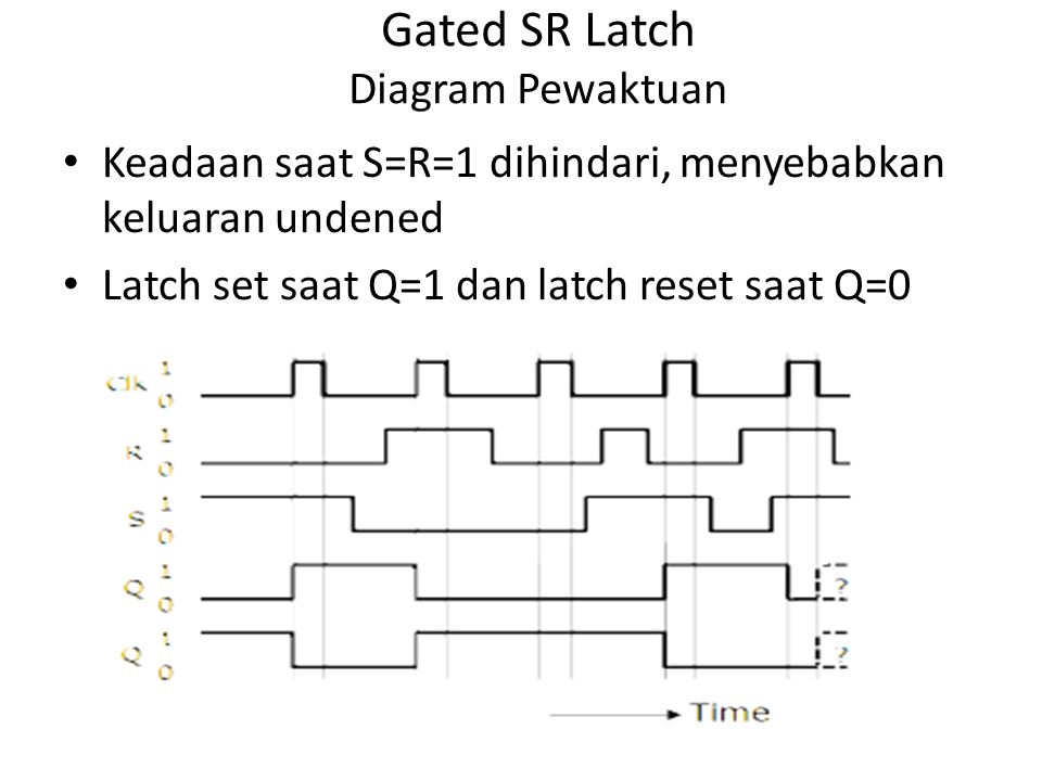 Gated SR Latch Diagram Pewaktuan
