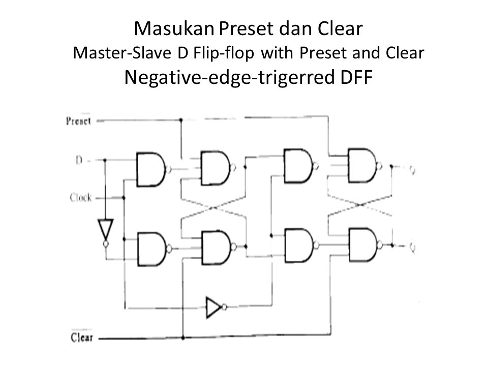Masukan Preset dan Clear Master-Slave D Flip-flop with Preset and Clear Negative-edge-trigerred DFF