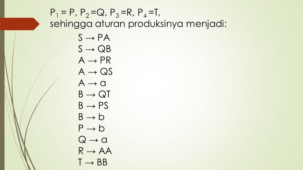 P1 = P, P2 =Q, P3 =R, P4 =T, sehingga aturan produksinya menjadi: S → PA S → QB A → PR A → QS A → a B → QT B → PS B → b P → b Q → a R → AA T → BB.