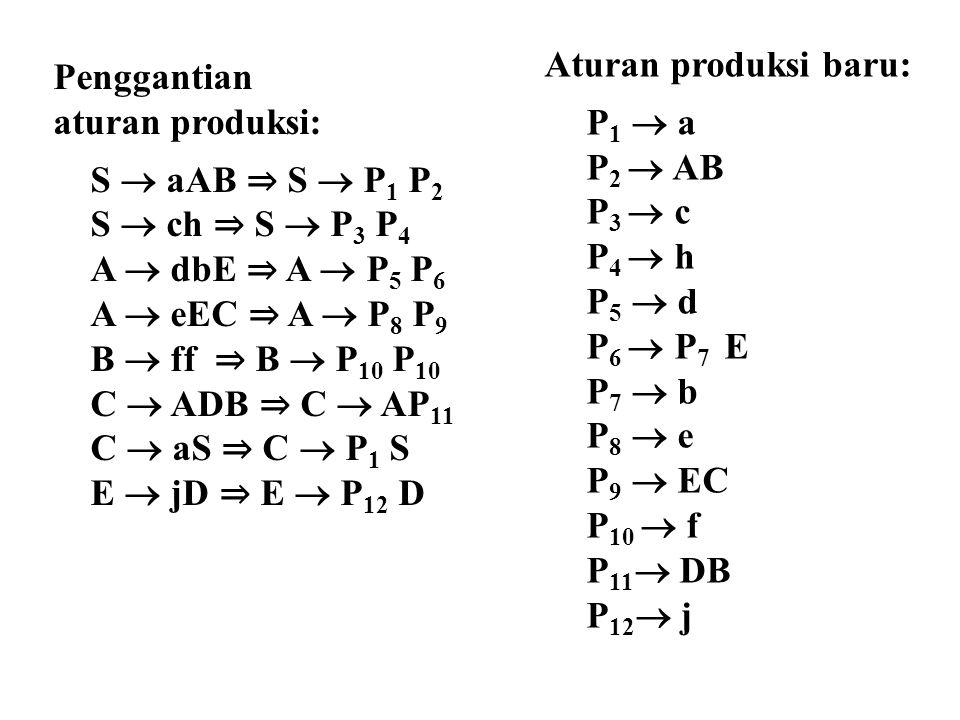 Aturan produksi baru: P1  a. P2  AB. P3  c. P4  h. P5  d. P6  P7 E. P7  b. P8  e. P9  EC.