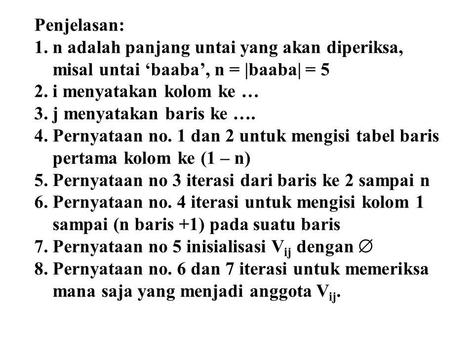 Penjelasan: n adalah panjang untai yang akan diperiksa, misal untai 'baaba', n = |baaba| = 5. i menyatakan kolom ke …