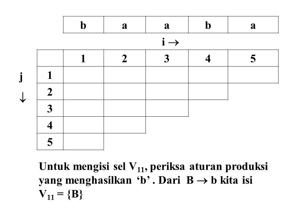 b a. i  j.  1. 2. 3. 4. 5. Untuk mengisi sel V11, periksa aturan produksi. yang menghasilkan 'b' . Dari B  b kita isi.