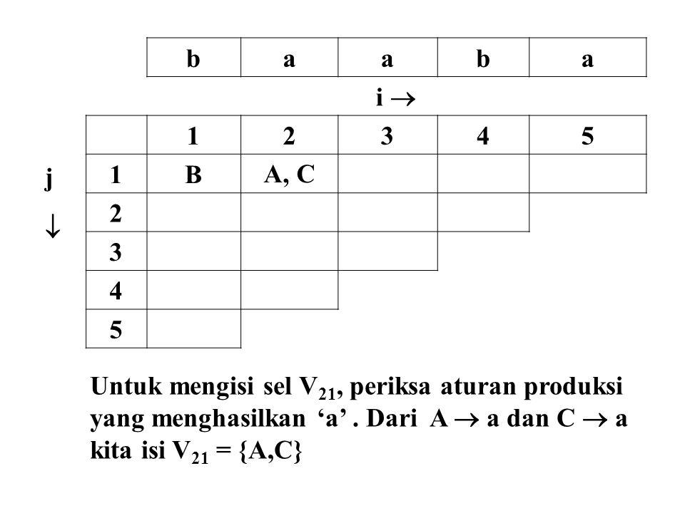 b a. i  j.  1. 2. 3. 4. 5. B. A, C. Untuk mengisi sel V21, periksa aturan produksi. yang menghasilkan 'a' . Dari A  a dan C  a.