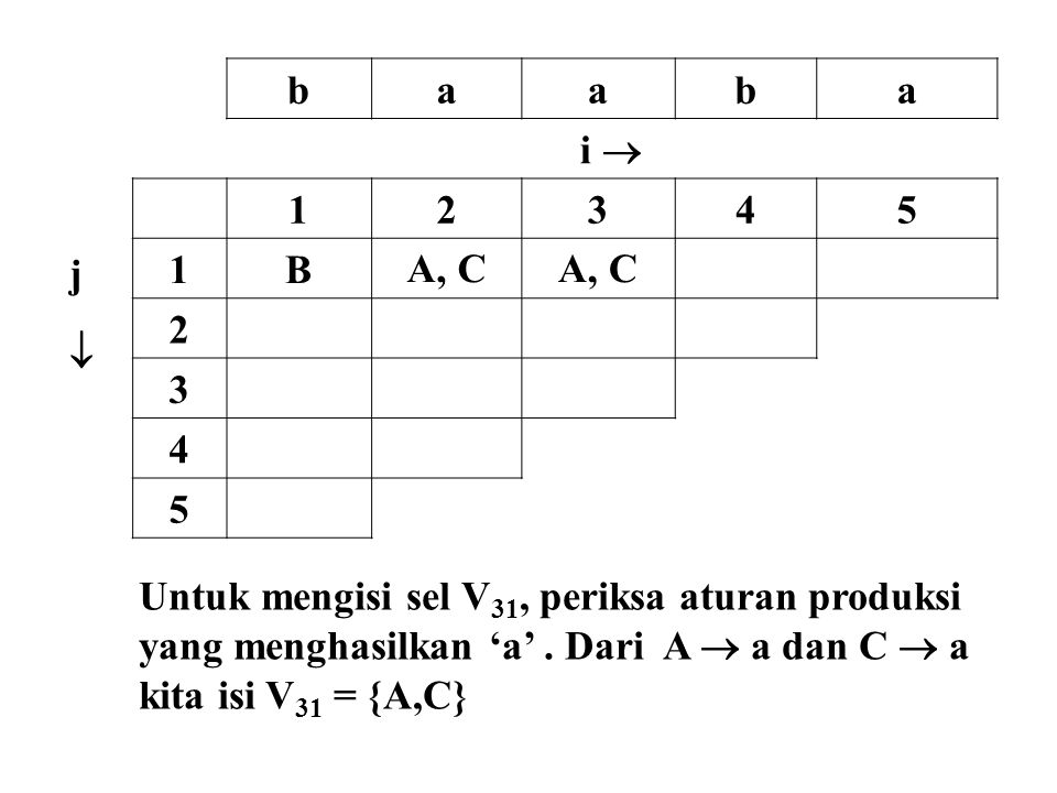 b a. i  j.  1. 2. 3. 4. 5. B. A, C. Untuk mengisi sel V31, periksa aturan produksi. yang menghasilkan 'a' . Dari A  a dan C  a.