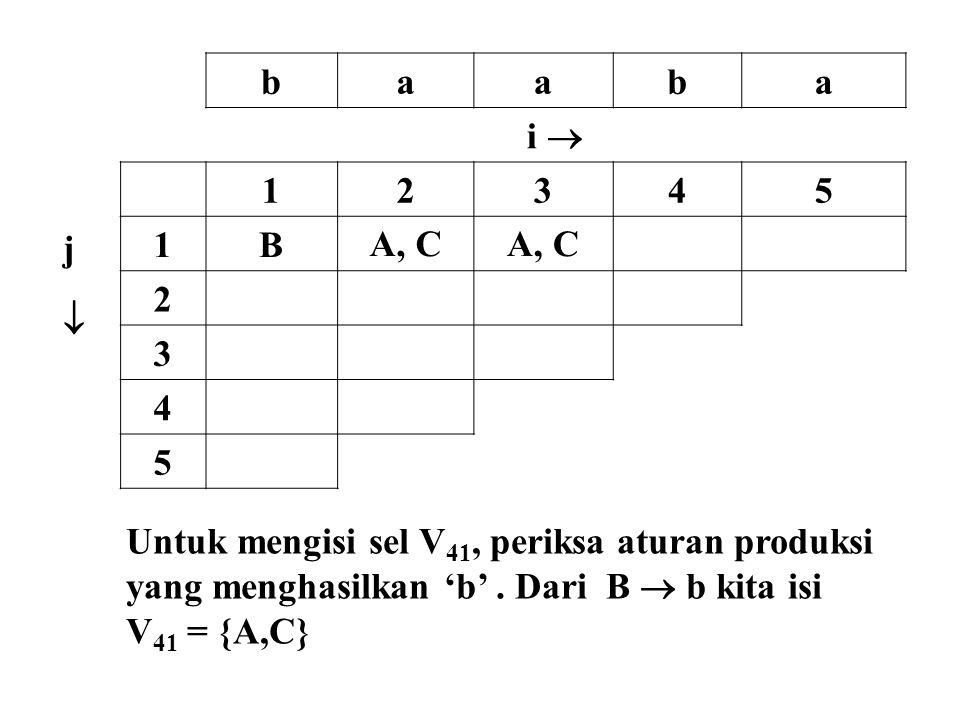 b a. i  j.  1. 2. 3. 4. 5. B. A, C. Untuk mengisi sel V41, periksa aturan produksi. yang menghasilkan 'b' . Dari B  b kita isi.