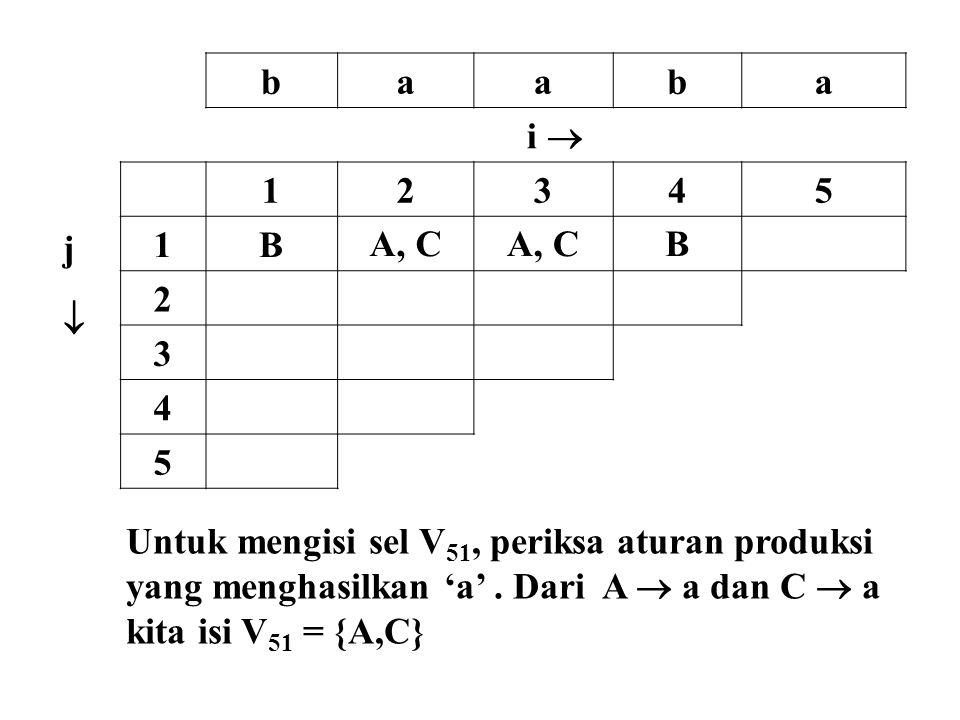b a. i  j.  1. 2. 3. 4. 5. B. A, C. Untuk mengisi sel V51, periksa aturan produksi. yang menghasilkan 'a' . Dari A  a dan C  a.