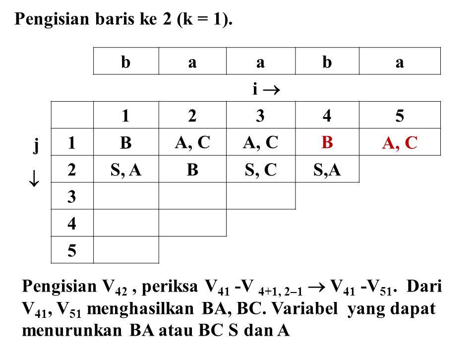 Pengisian baris ke 2 (k = 1).