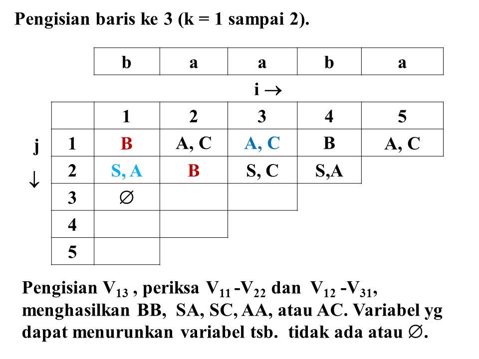 Pengisian baris ke 3 (k = 1 sampai 2).
