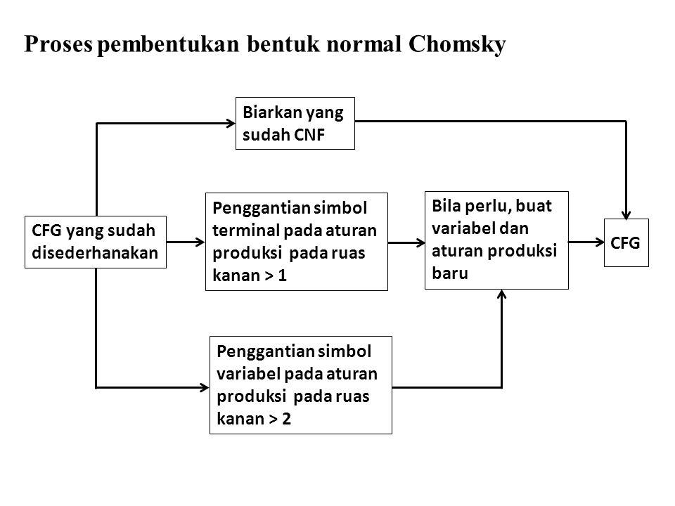 Proses pembentukan bentuk normal Chomsky