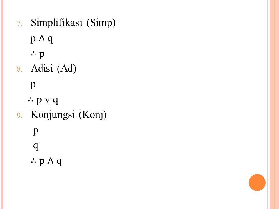 Simplifikasi (Simp) p ∧ q ∴ p Adisi (Ad) p ∴ p v q Konjungsi (Konj) q ∴ p ∧ q