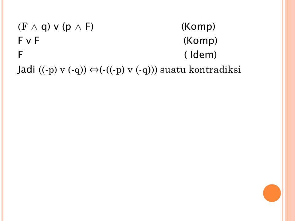 (F ∧ q) v (p ∧ F) (Komp) F v F (Komp) F ( Idem) Jadi ((-p) v (-q)) ⇔(-((-p) v (-q))) suatu kontradiksi