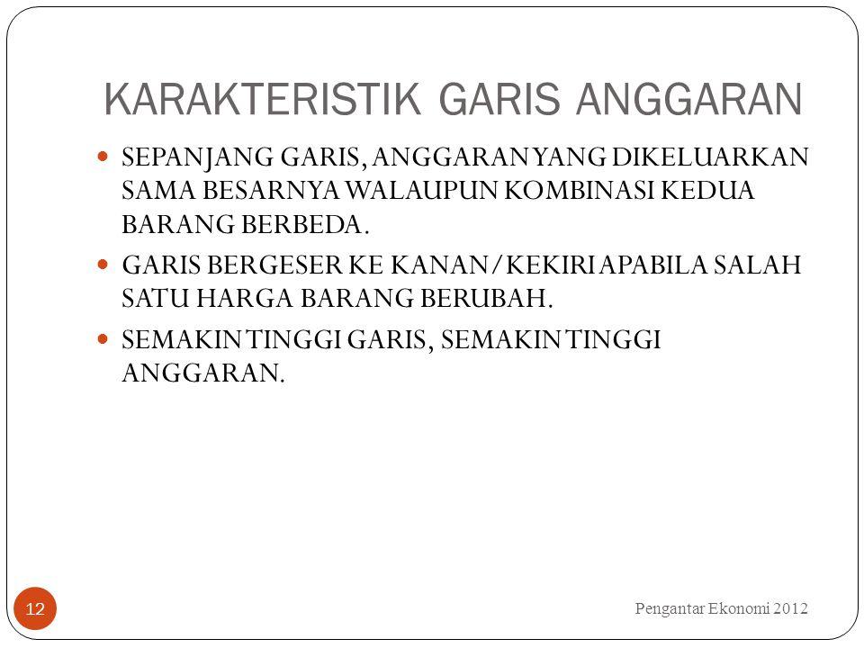 KARAKTERISTIK GARIS ANGGARAN