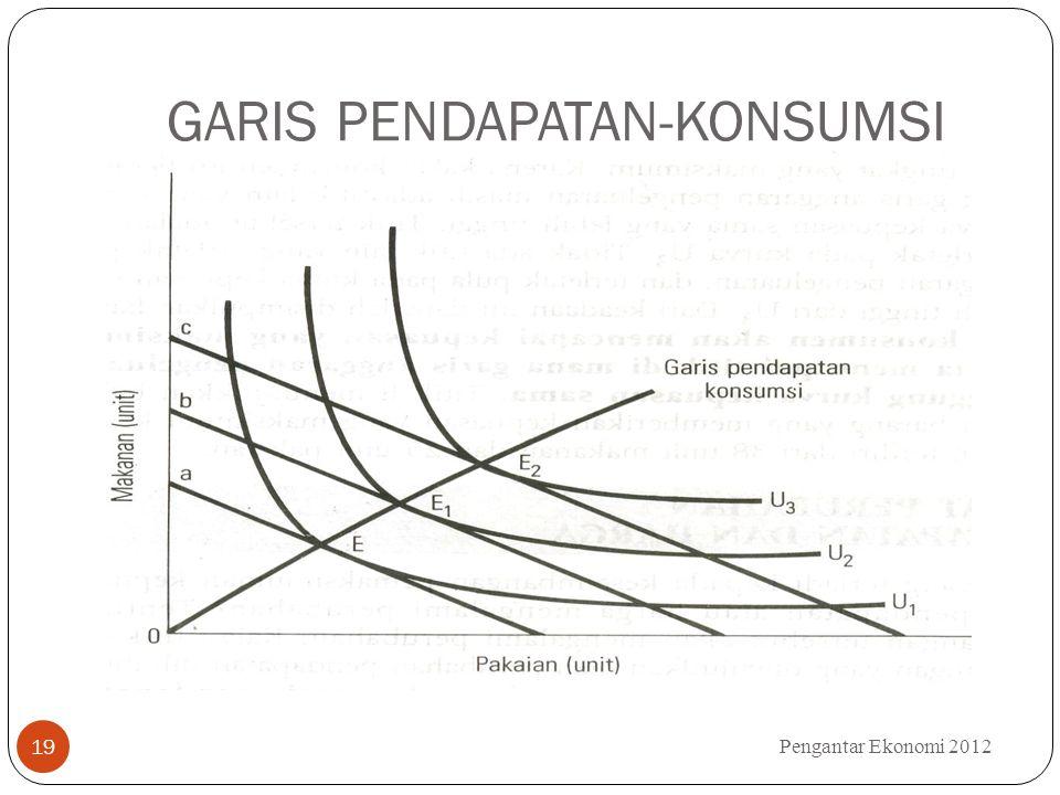 GARIS PENDAPATAN-KONSUMSI