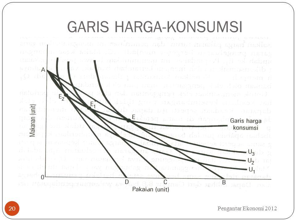 GARIS HARGA-KONSUMSI Pengantar Ekonomi 2012