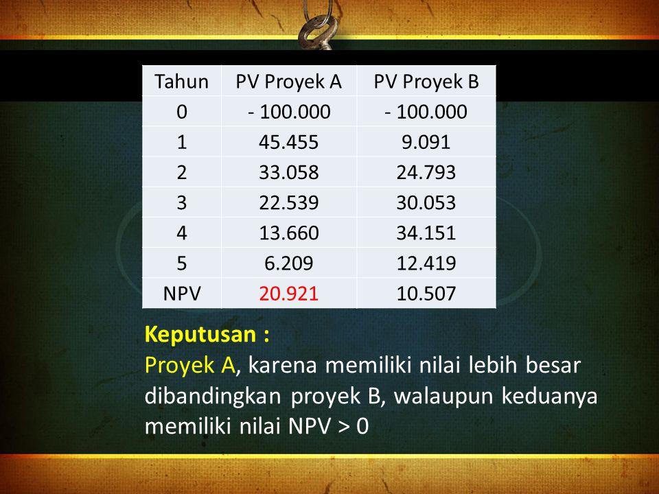 Tahun PV Proyek A. PV Proyek B. - 100.000. 1. 45.455. 9.091. 2. 33.058. 24.793. 3. 22.539.