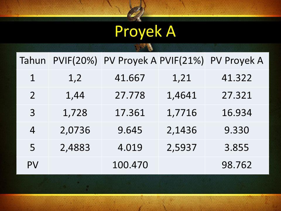 Proyek A Tahun PVIF(20%) PV Proyek A PVIF(21%) 1 1,2 41.667 1,21
