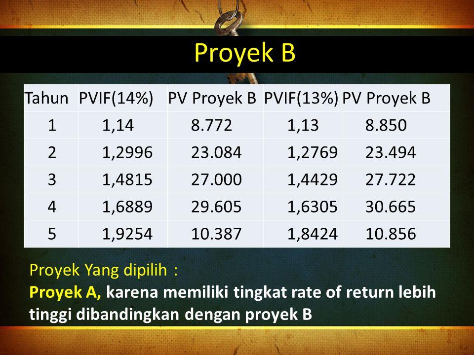 Proyek B Tahun PVIF(14%) PV Proyek B PVIF(13%) 1 1,14 8.772 1,13 8.850
