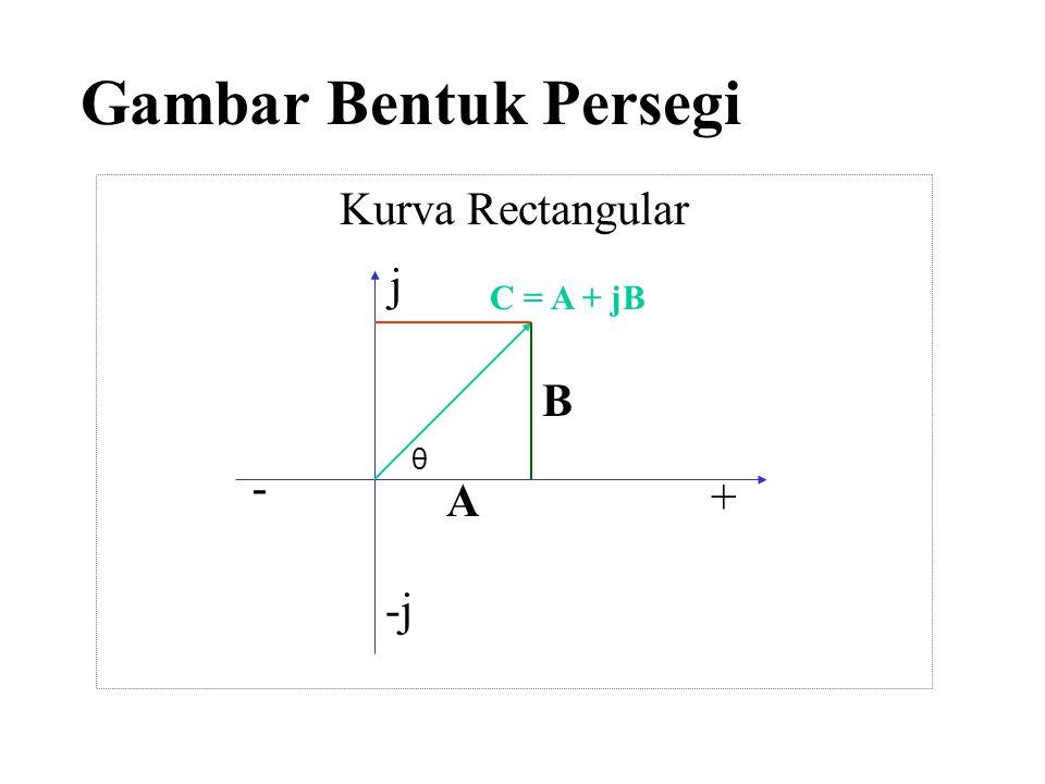 Gambar Bentuk Persegi Kurva Rectangular j C = A + jB B θ A - + -j