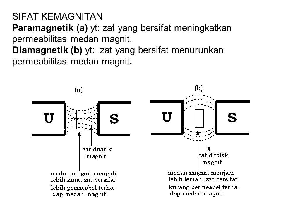 SIFAT KEMAGNITAN Paramagnetik (a) yt: zat yang bersifat meningkatkan permeabilitas medan magnit.