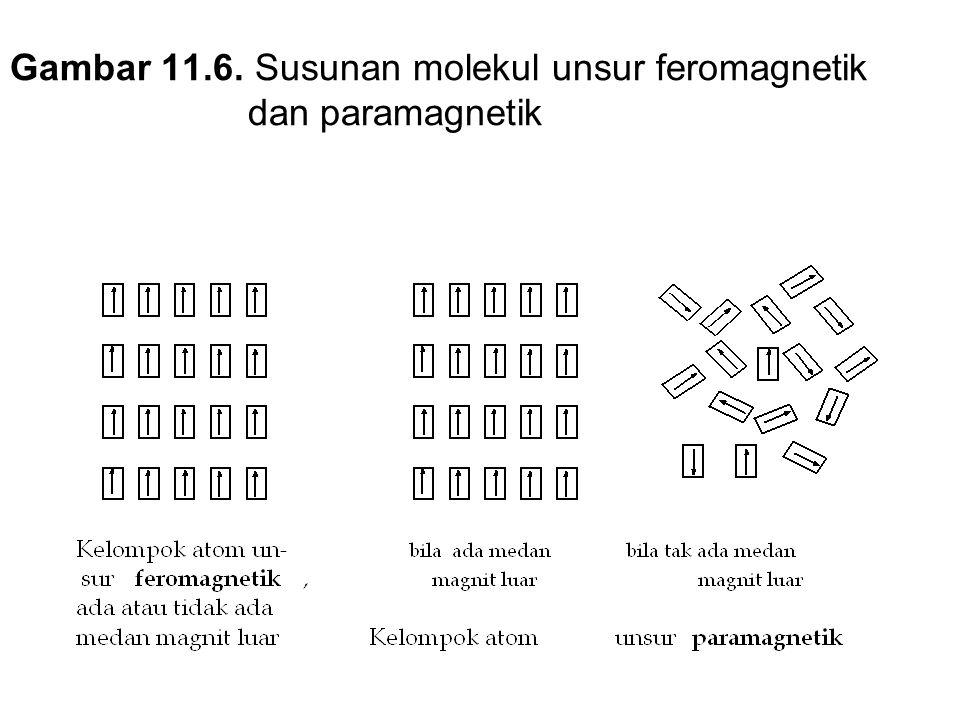 Gambar 11.6. Susunan molekul unsur feromagnetik dan paramagnetik