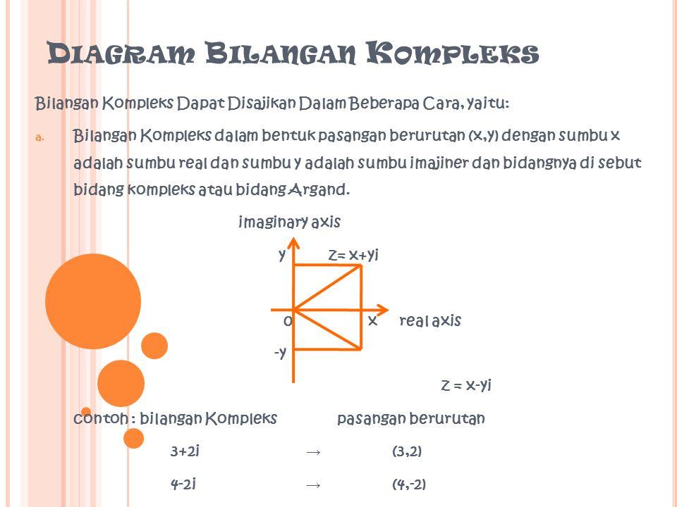Diagram Bilangan Kompleks