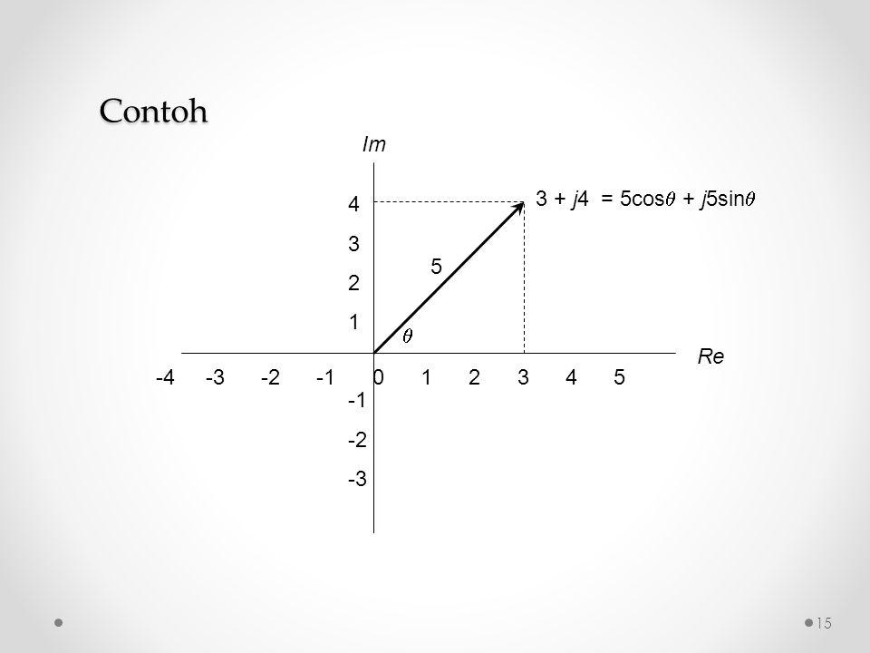 Contoh -4 -3 -2 -1 0 1 2 3 4 5. Re. Im. 4. 3. 2. 1.