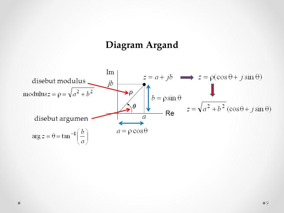 Diagram Argand Re Im disebut modulus jb  a  disebut argumen