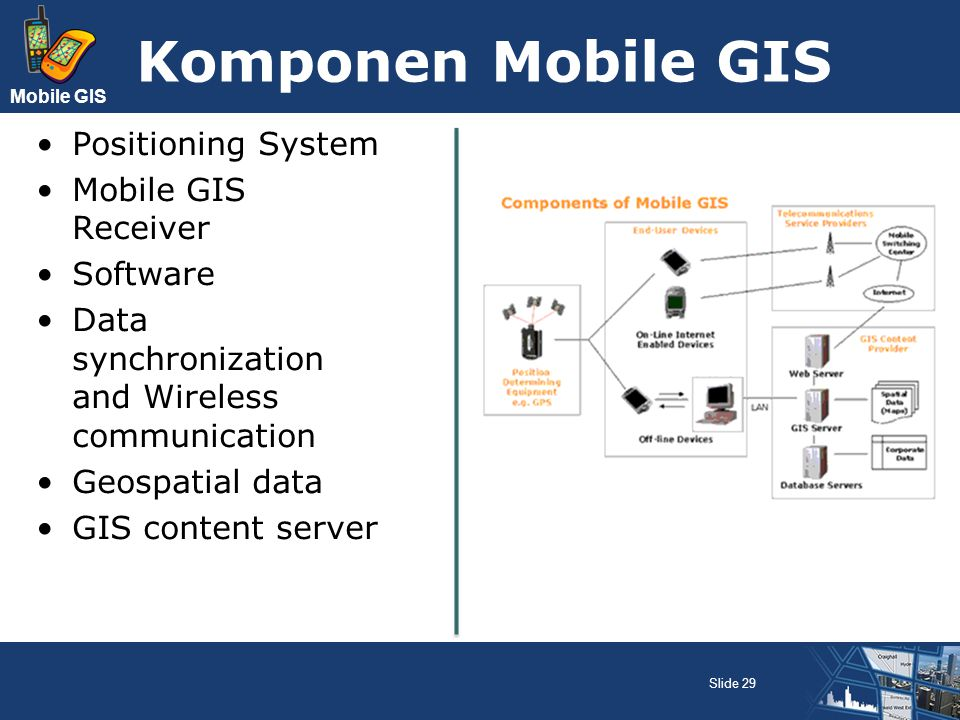 Komponen Mobile GIS Positioning System Mobile GIS Receiver Software