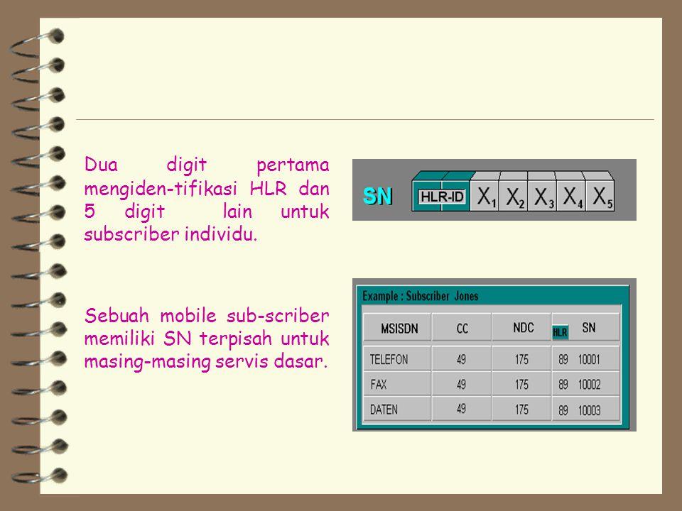 Dua digit pertama mengiden-tifikasi HLR dan 5 digit lain untuk subscriber individu.