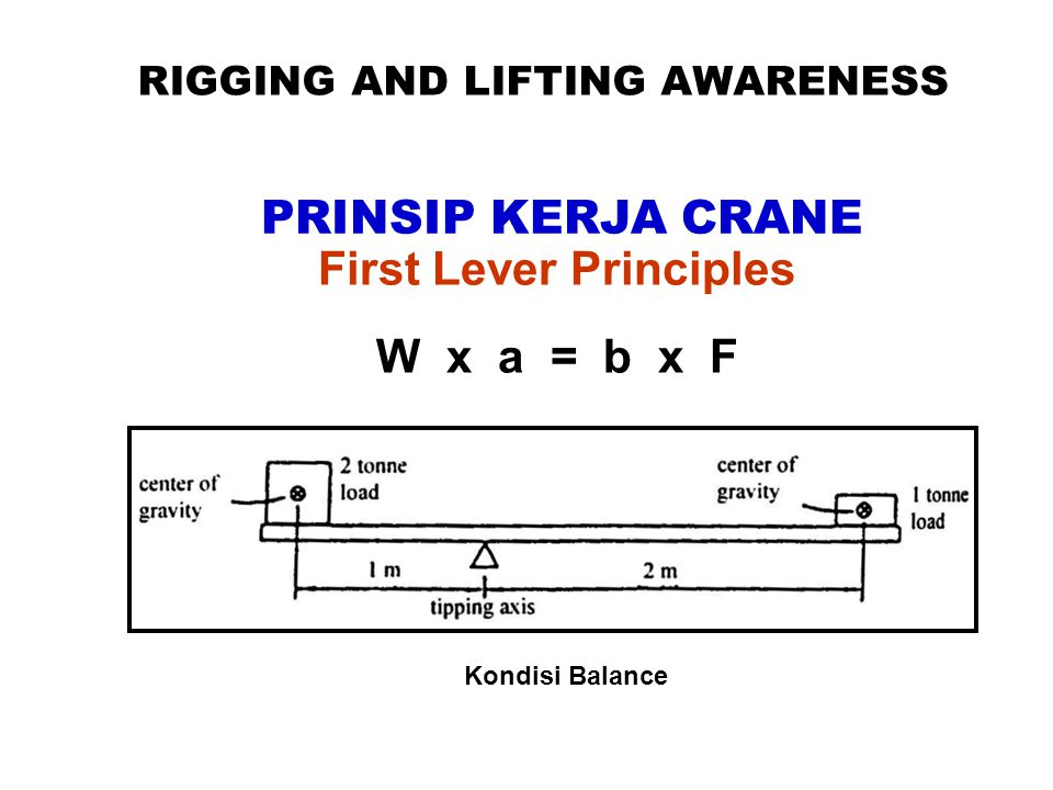 RIGGING AND LIFTING AWARENESS First Lever Principles