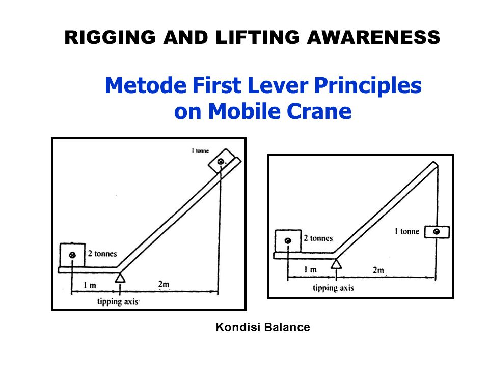 Metode First Lever Principles on Mobile Crane