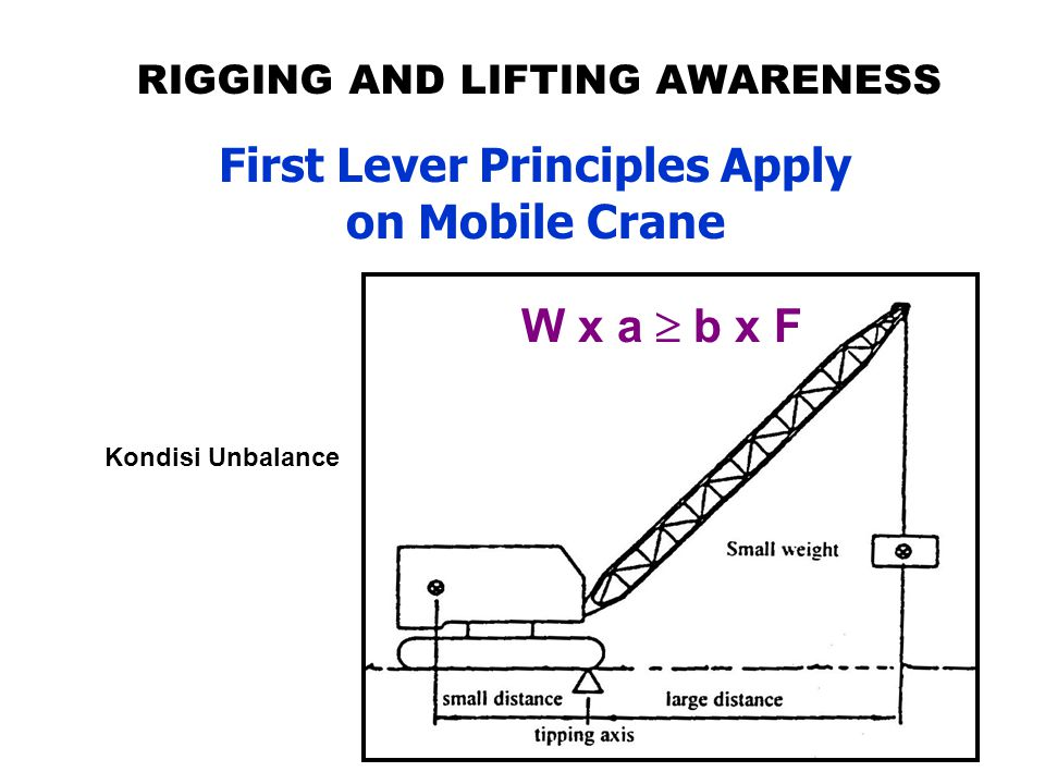 RIGGING AND LIFTING AWARENESS First Lever Principles Apply