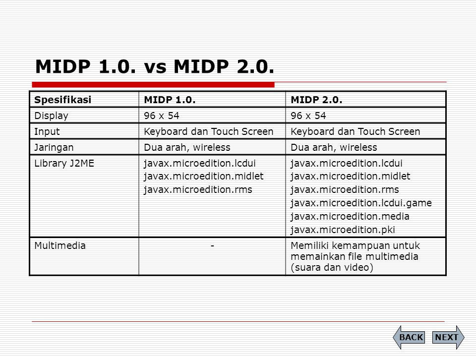 MIDP 1.0. vs MIDP 2.0. Spesifikasi MIDP 1.0. MIDP 2.0. Display 96 x 54