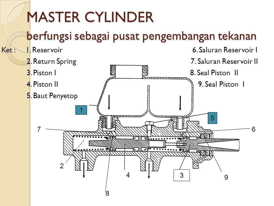 MASTER CYLINDER berfungsi sebagai pusat pengembangan tekanan