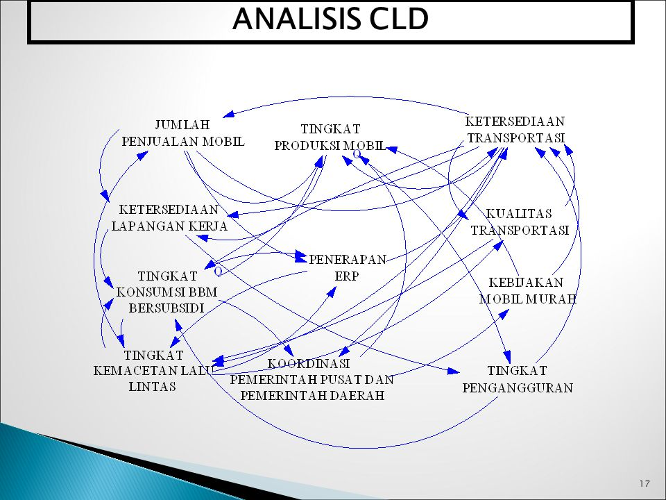 ANALISIS CLD 17 17