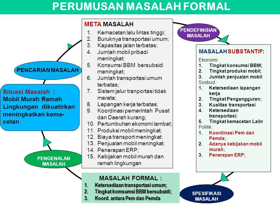 PERUMUSAN MASALAH FORMAL PENDEFINISIAN MASALAH