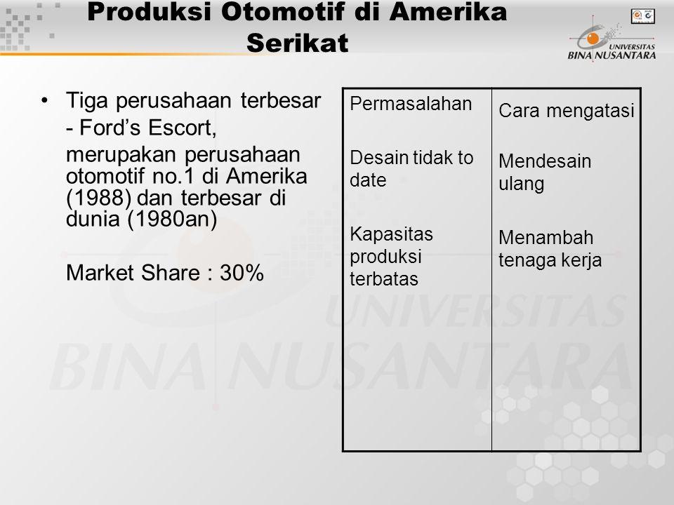 Produksi Otomotif di Amerika Serikat