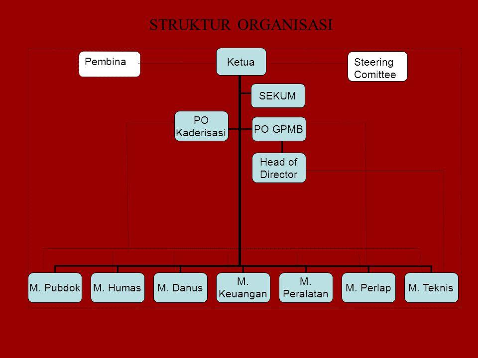 STRUKTUR ORGANISASI Ketua Pembina Steering Comittee SEKUM
